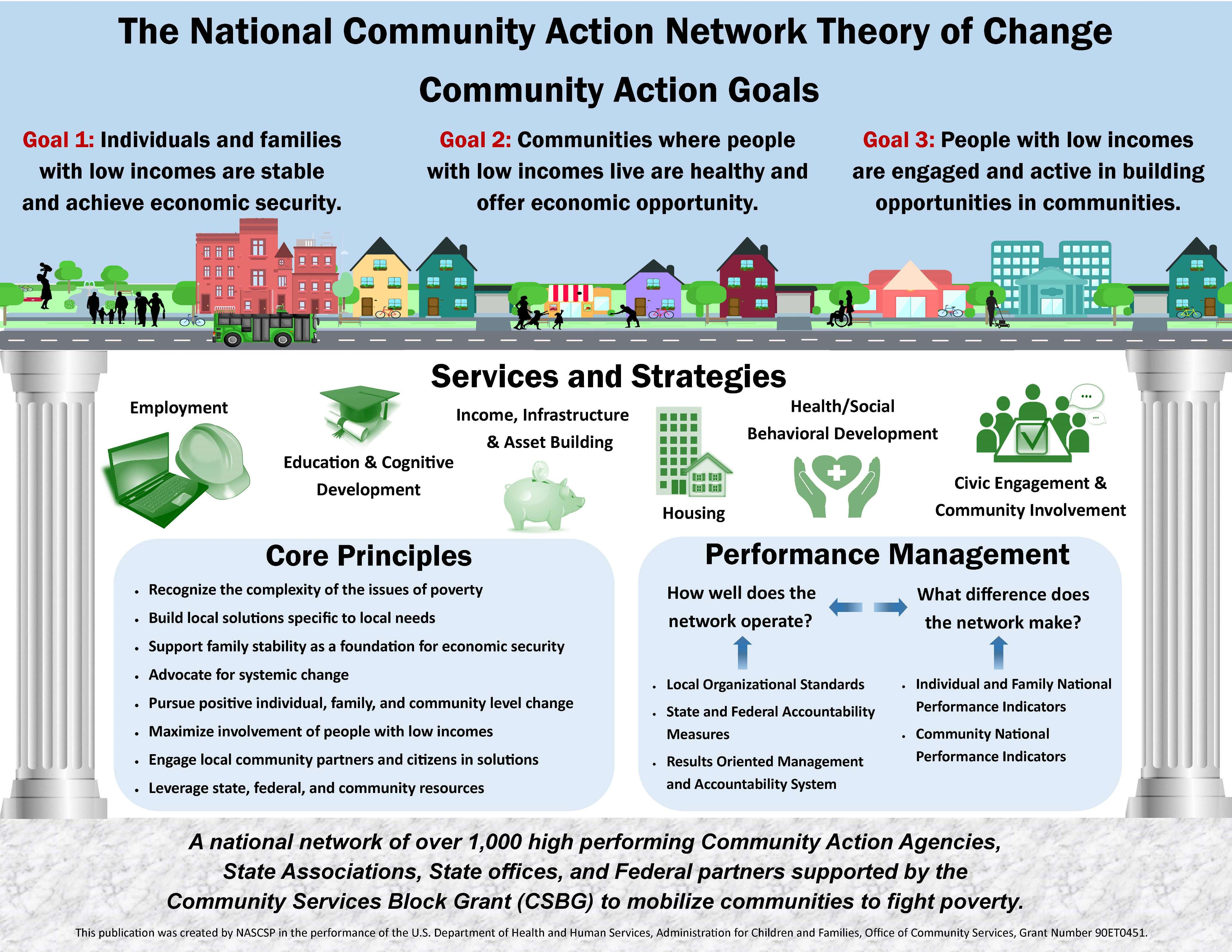 Infographic: The National Community Action Network Theory of Change