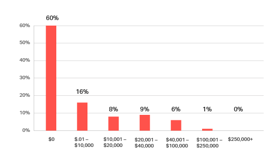 Bar chart showing percent of debtors with more than $100,000 in arrears