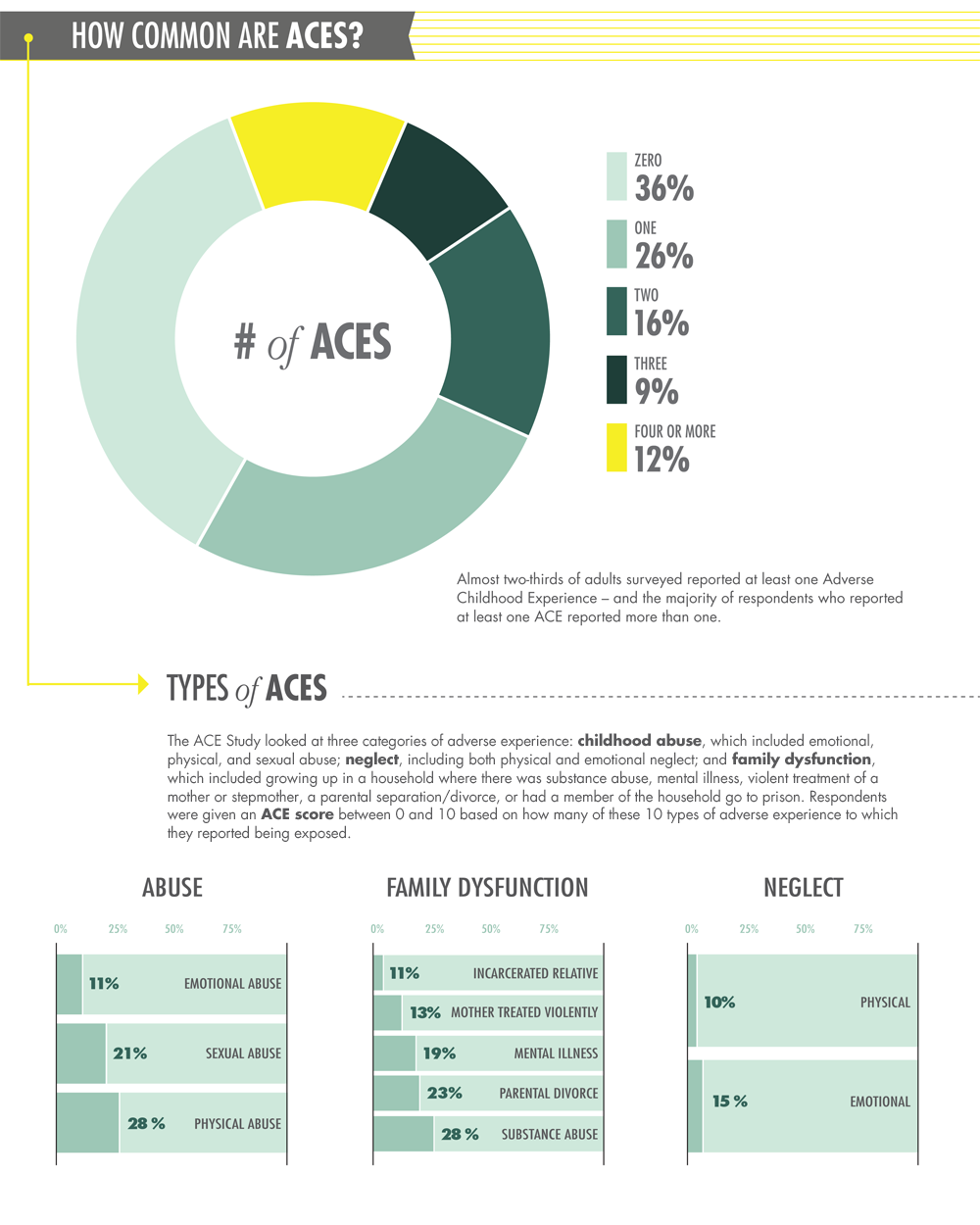 Types of Adverse Childhood Experiences (ACES) infographic
