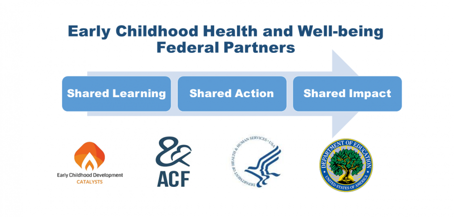 Early Childhood Health & Well-being Federal Partners (ECD, ACF, HHS, DOEd) logos