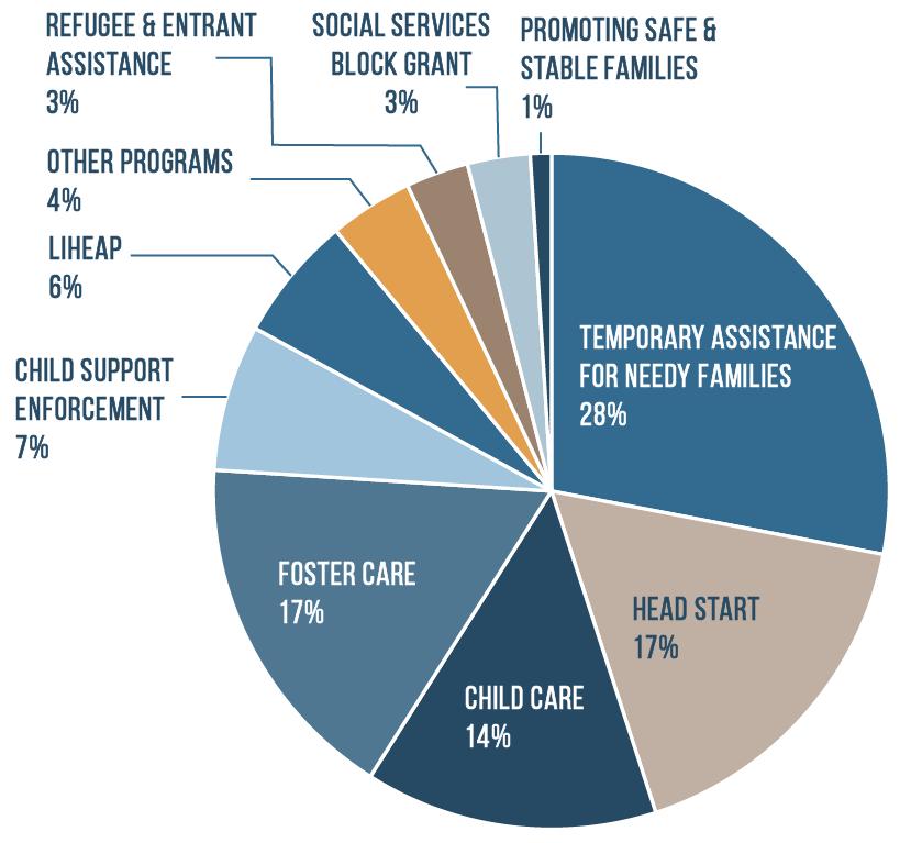 ACF Budget pie chart FY 21