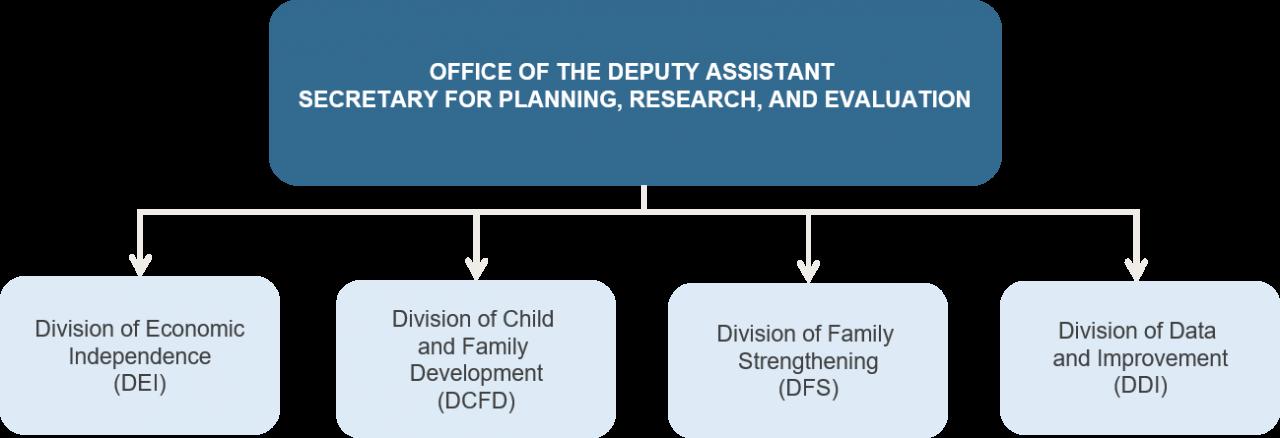 OPRE organizational chart