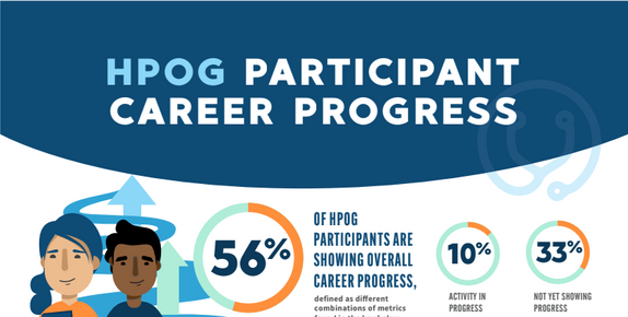 Image of HPOG 2.0 Participant Career Progress Infographic