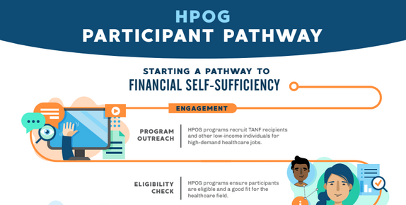 Image of HPOG Participant Pathway infographic