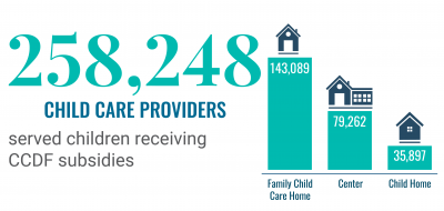 277,831 Child Care Providers served children receiving CCDF subsidies. 156,938 in family child care home, 79,475 in centers, and 41,418 in child's home.