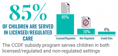 87% of children are served in licensed/regulated care. The CCDF subsidy program serves children in both licensed/regulated and non-regulated settings.