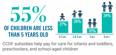 55% of children are less than 5 years old. CCDF subsidies help pay for care for infants and toddlers, preschoolers, and  school-aged children.