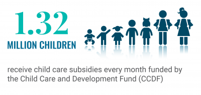 1.32 Million children receive child care subsidies every month funded by the Child Care and Development Fund (CCDF)