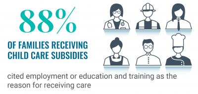 89% of families receiving child care subsidies cited employment or education and training as the reason for receiving care