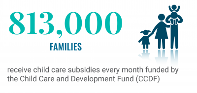 796,000 receive child care subsidies every month funded by the Child Care and Development Fund (CCDF)