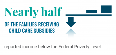 Nearly half of the families receiving child care subsidies reported income below the federal poverty level