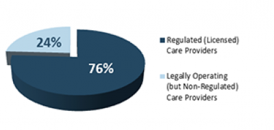Pie chart: Percent of School-Aged Children Served by Regulated versus Legally Operating  (but Non-Regulated) Providers - regulated 76%, legally operating 24%