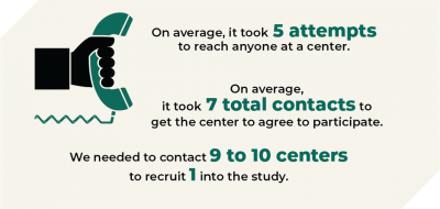 On avg., it took 5 attempts to reach anyone at a center. On avg., it took 7 total contacts to get the center to agree to participate. We needed to contact 9 to 10 centers to recruit 1 into the study