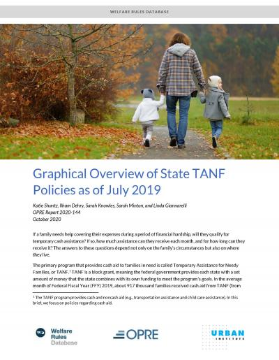 cover image for Graphical Overview of State TANF Policies