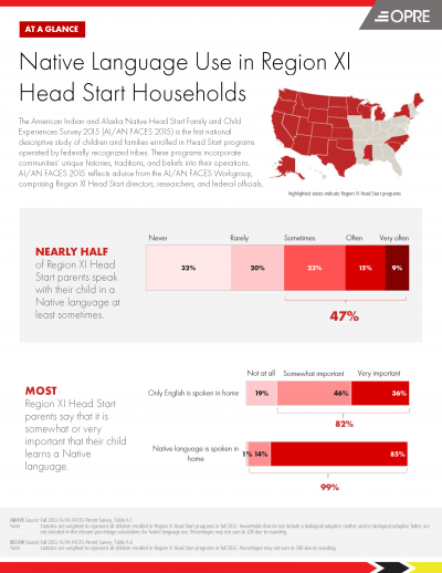 Faces Native Language Use Infographic cover photo